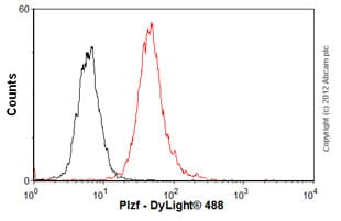 Flow Cytometry - Anti-Plzf antibody [5B3] (ab104854)