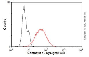 Flow Cytometry - Anti-Contactin 1 antibody [S73-20] (ab105582)