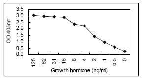 Sandwich ELISA - Human Growth Hormone antibody [KT19] (ab106720)