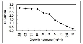 Sandwich ELISA - Human Growth Hormone antibody [KT34] (HRP) (ab106749)