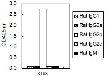 ELISA - Mouse monoclonal [KT98]  Secondary Antibody to  IgG2b (HRP) (ab106750)
