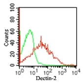 Flow Cytometry - DECTIN 2 antibody [IMG3D1] (ab107572)