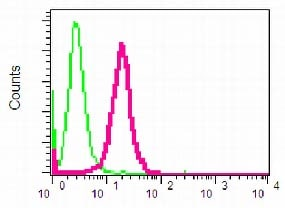 Flow Cytometry - BRCC36 antibody [EPR4366] (ab108411)