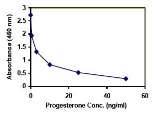 ELISA - Progesterone Human ELISA Kit (ab108654)