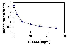 ELISA - Thyroxine (T4) Human ELISA Kit (ab108661)