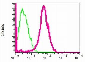 Flow Cytometry - Nodal antibody [EPR2057] (ab109317)