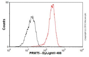 Flow Cytometry - Anti-PRMT5 antibody [EPR5772] (ab109451)