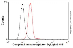 Flow Cytometry-Anti-Complex I Immunocapture antibody [18G12BC2](ab109798)