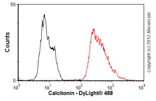 Flow Cytometry-Anti-Calcitonin antibody [16B5 ](ab11493)