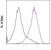 Flow Cytometry - Integrin beta 4 antibody [439-9B] (ab110167)