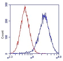 Flow Cytometry - Anti-GRIM19 antibody (ab110240)
