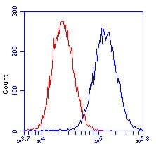 Flow Cytometry - Cytochrome C oxidase subunit II antibody [12C4F12 ] (ab110258)