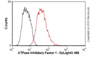 Flow Cytometry - Anti-ATPase Inhibitory Factor 1 antibody [5E2D7] (ab110277)