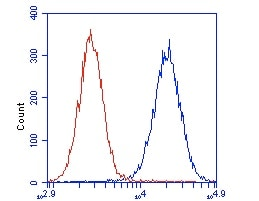Flow Cytometry - DCXR antibody (ab110283)