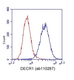 Flow Cytometry - DECR1 antibody [8B1AD10] (ab110287)