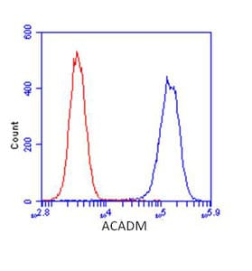 Flow Cytometry - ACADM antibody [3B7BH7] (ab110296)