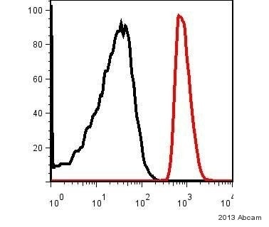 Flow Cytometry - Anti-DLST antibody [9F4BD5 ] (ab110306)