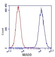 Flow Cytometry - Anti-ETFA antibody [2B11AE8] (ab110316)