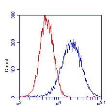 Flow Cytometry - Aconitase 2 antibody [6D1BE4] (ab110320)