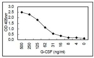 Sandwich ELISA - G-CSF antibody [KT26] (ab110652)