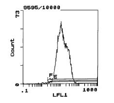 Flow Cytometry - MHC class I RT Ia antibody [MRC OX-27] (Biotin) (ab111923)