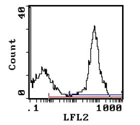 Flow Cytometry - Human Ig light chain antibody [MRC OX12] (Phycoerythrin) (ab111944)