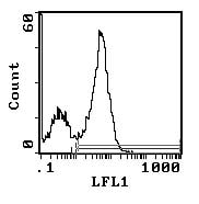 Flow Cytometry - CD45RA antibody [MRC OX-33] (Biotin) (ab112081)