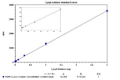 Functional Studies - Lysyl Oxidase Activity Assay Kit (Fluorometric ) (ab112139)