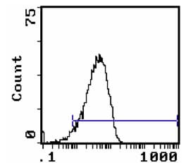 Flow Cytometry - CD48 antibody [MRC OX-45] (Biotin) (ab112160)