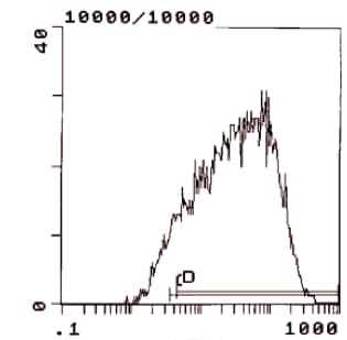 Flow Cytometry - CD25 antibody [PC61.5.3] (FITC) (ab112163)