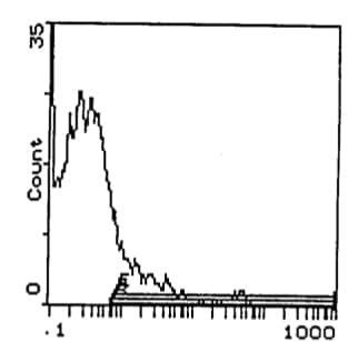 Flow Cytometry - c-Kit antibody [ACK4] (Biotin) (ab112167)