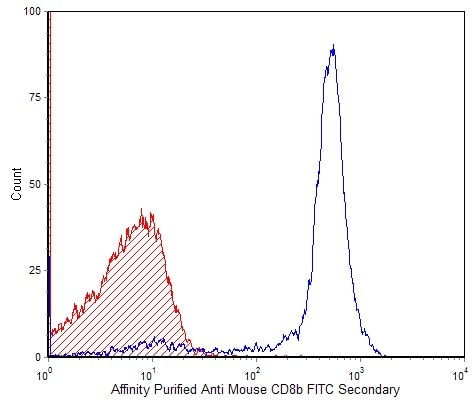 Flow Cytometry - CD8B antibody [CT-CD8b] (Biotin) (ab112173)