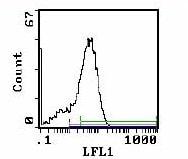 Flow Cytometry - CD44 antibody [MRC OX-49] (Biotin) (ab112179)