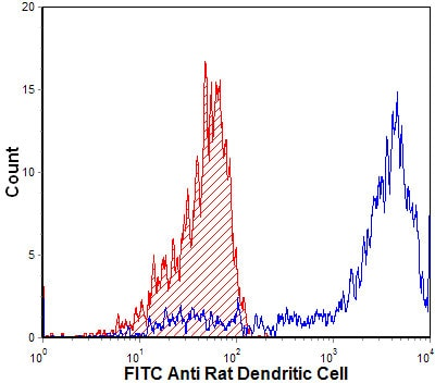 Flow Cytometry - Dendritic cells antibody [MRC OX-62] (FITC) (ab112196)