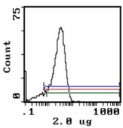 Flow Cytometry - CD26 antibody [OX-61] (Biotin) (ab112212)