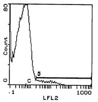 Flow Cytometry - TCR gamma + TCR delta antibody [GL3] (Biotin) (ab112222)