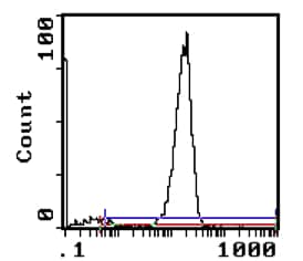 Flow Cytometry - TCR alpha + TCR beta antibody [H57-597] (Phycoerythrin) (ab112230)