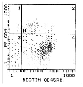 Flow Cytometry - CD45RB antibody [16A] (Biotin) (ab112466)