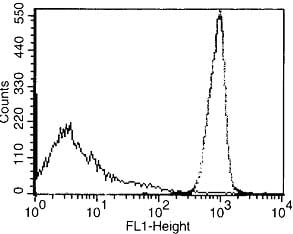 Flow Cytometry - CD45 antibody [IBL-5/25] (FITC) (ab112507)