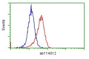 Flow Cytometry - Anti-SH3 containing Grb 2 like 1 protein antibody [2F5] (ab114012)