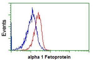 Flow Cytometry - Anti-alpha 1 Fetoprotein antibody [2A9] (ab114028)