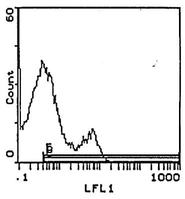 Flow Cytometry - Anti-CD3 epsilon antibody [145-2C11] (Biotin) (ab114039)