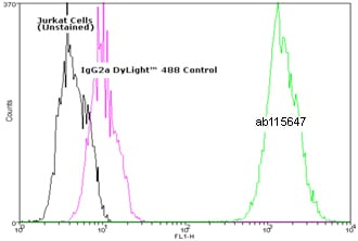 Flow Cytometry - Anti-Hsc70 antibody [1B5] (DyLight® 488) (ab115647)
