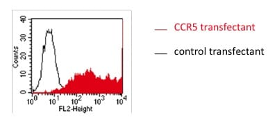 Flow Cytometry - Anti-CCR5 antibody [NP-6G4] (ab115738)