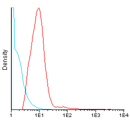 Flow Cytometry - Anti-CD49b antibody [TEA1/41] (CF405M) (ab115797)