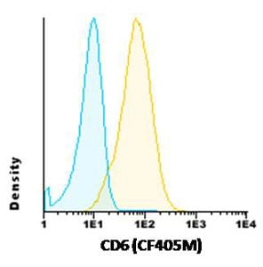 Flow Cytometry - Anti-CD6 antibody [MAE-1C10] (CF405M) (ab117747)