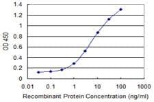 Sandwich ELISA - Anti-RGS14 antibody (ab118353)
