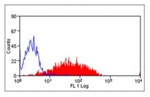Flow Cytometry - Anti-CD62P antibody [Psel.KO.2.5] (ab118522)