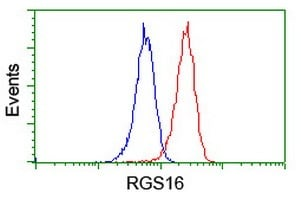 Flow Cytometry - Anti-RGS16  antibody [4E5] (ab119424)
