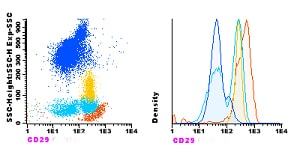 Flow Cytometry - Anti-Integrin beta 1 antibody [VJ1/14] (CF405M) (ab119474)